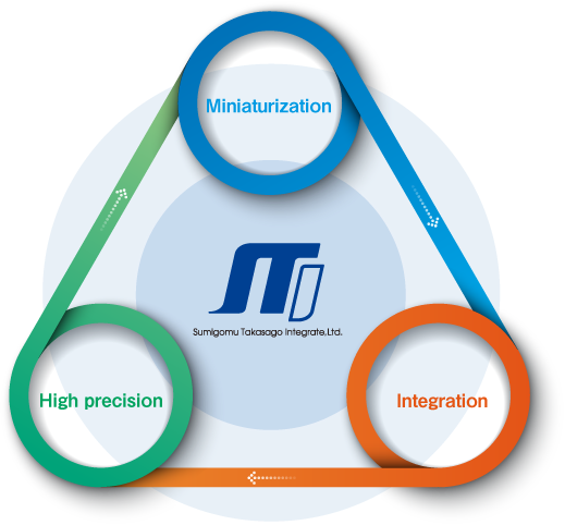 High precision,Miniaturization,Integration
